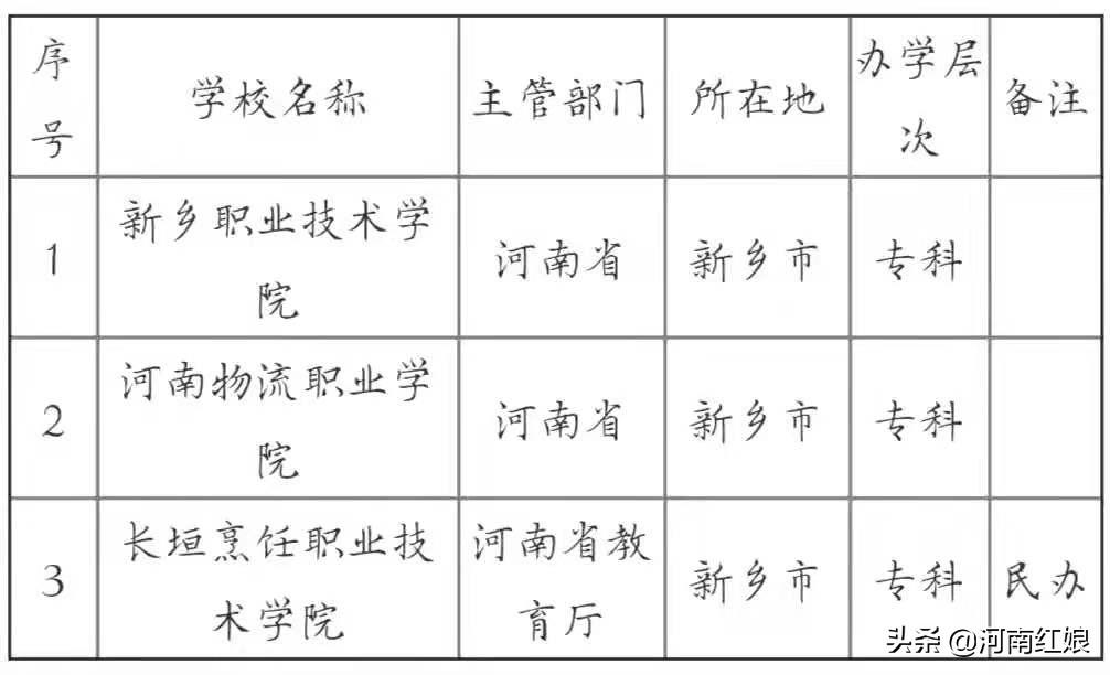 平原省省会—河南新乡市(河南第三大城市、高校林立)