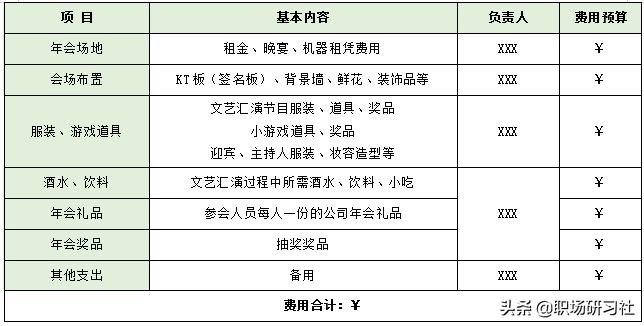 XX公司2020年年会活动策划方案(完整版),附预算、流程、分工表