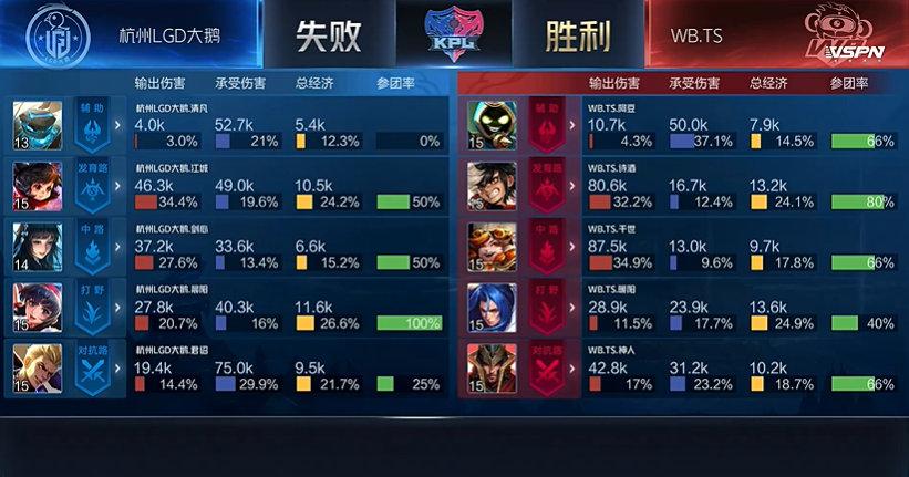 2020KPL秋季赛常规赛杭州LGD大鹅对战WB.TS