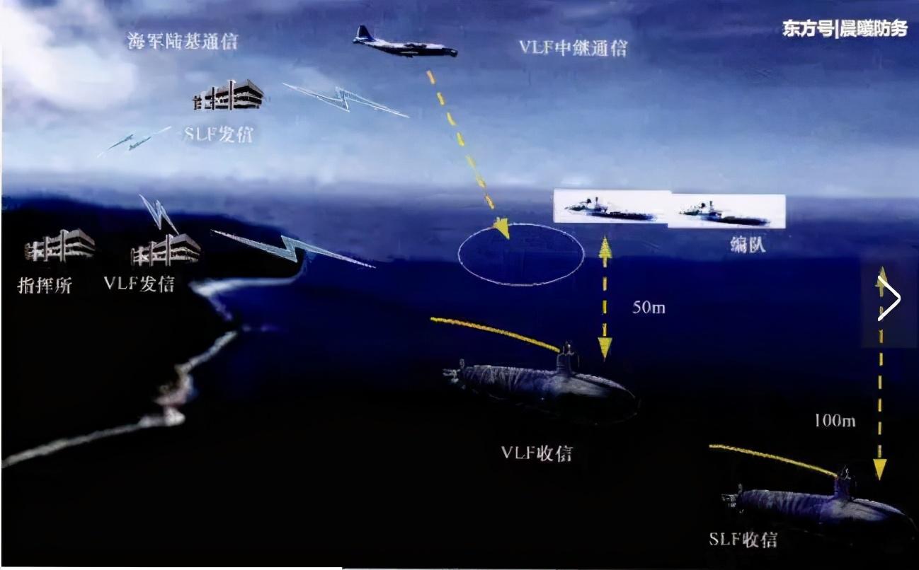 美国总统与陆、海、空三军核部队进行通信与指挥的通信网络