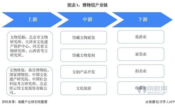 預見2021:《2021年中國博物館產業全景圖譜》