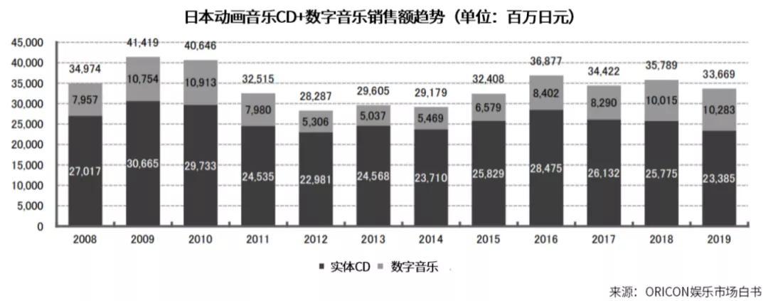 日本动画音乐娱乐市场:线下娱乐规模5年扩大近3倍