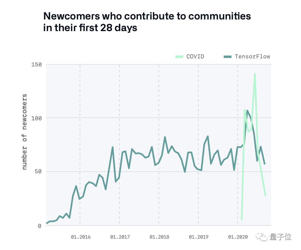 GitHub发布年度报告:TypeScript成第四大语言