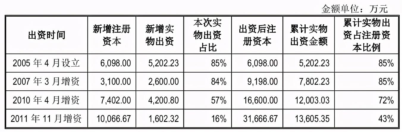 """汇通股份两版招股书数据""""大变脸"""",近四亿采购额离奇消失"""