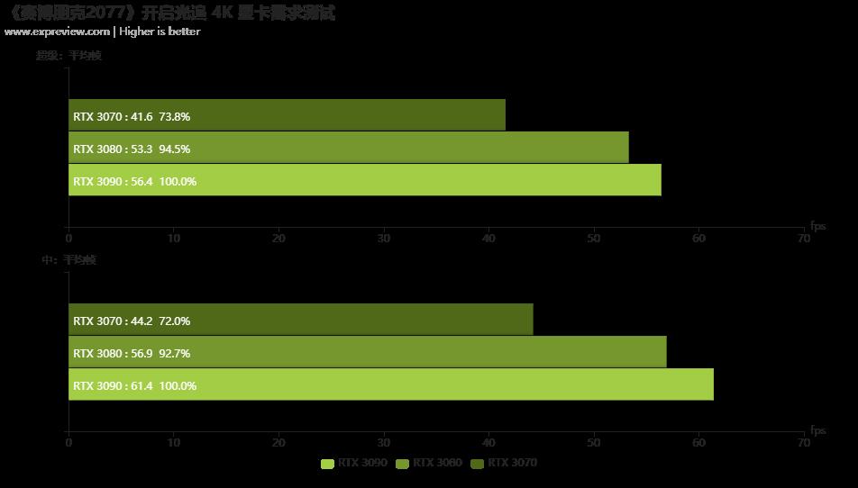 《赛博朋克2077》硬件需求测试:光追显卡更彰显游戏魅力
