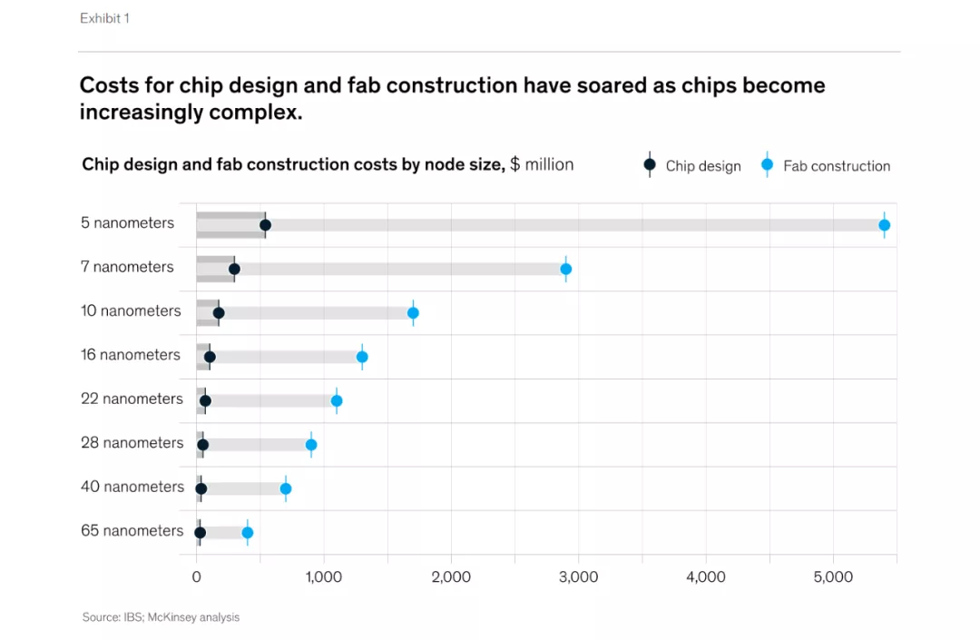 全球芯片持续短缺,半导体制造商如何扩大AI部署?