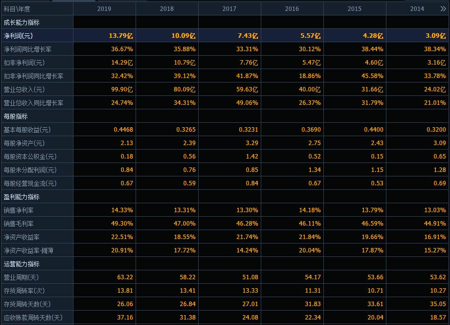 股价深跌40%市值蒸发1520亿,爱尔眼科怎么了,是机会吗?