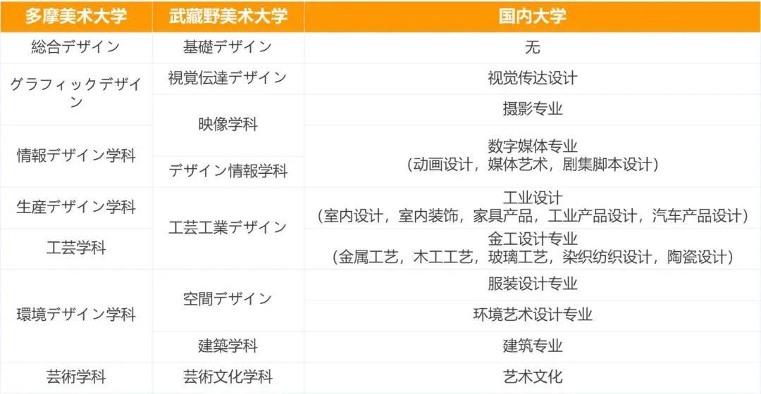日本艺术留学   艺术生去日本读本科该如何准备?