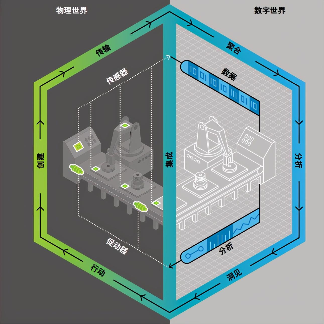 什么是数字孪生(Digital Twin),什么是工程行业数字孪生