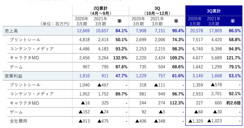 从景品到高端手办,Furyu衍生品三个季度收入57亿日元