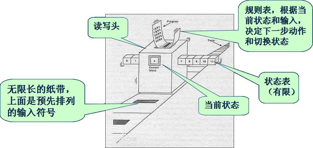 75 年前创立的图灵机,如今依然守在计算边界上独孤求败