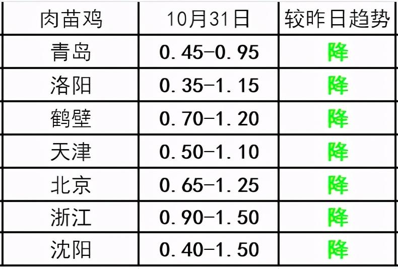 「今日報價」10月31日生豬、肉毛雞、肉苗雞價格走勢