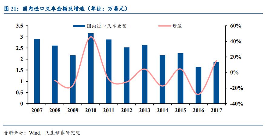 叉车行业深度报告:进入快速增长期,有望诞生国际性巨头
