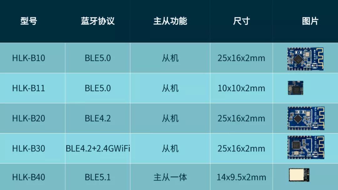 蓝牙模块 主从一体超小尺寸支持低功耗100米传输距离