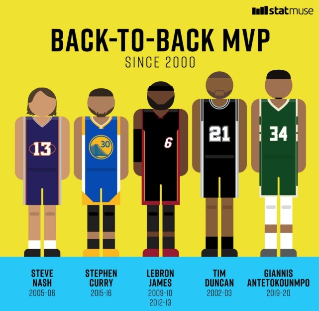 字母哥蟬聯MVP!21世紀僅5人做到,美媒:如果這是一套先發陣容!-黑特籃球-NBA新聞影音圖片分享社區