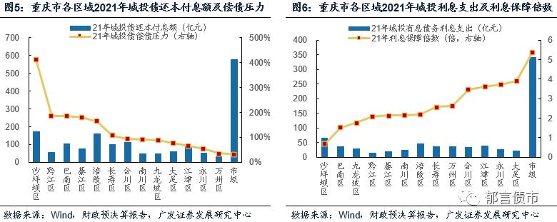 2021年各省偿债压力谁最大?