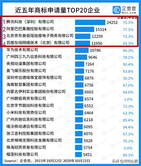 中国商标数量榜单公布,为什么优秀的企业都在疯狂注册商标?