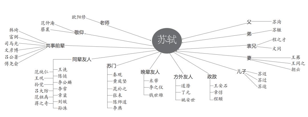 """刘墨:从""""朋友圈""""看苏东坡"""