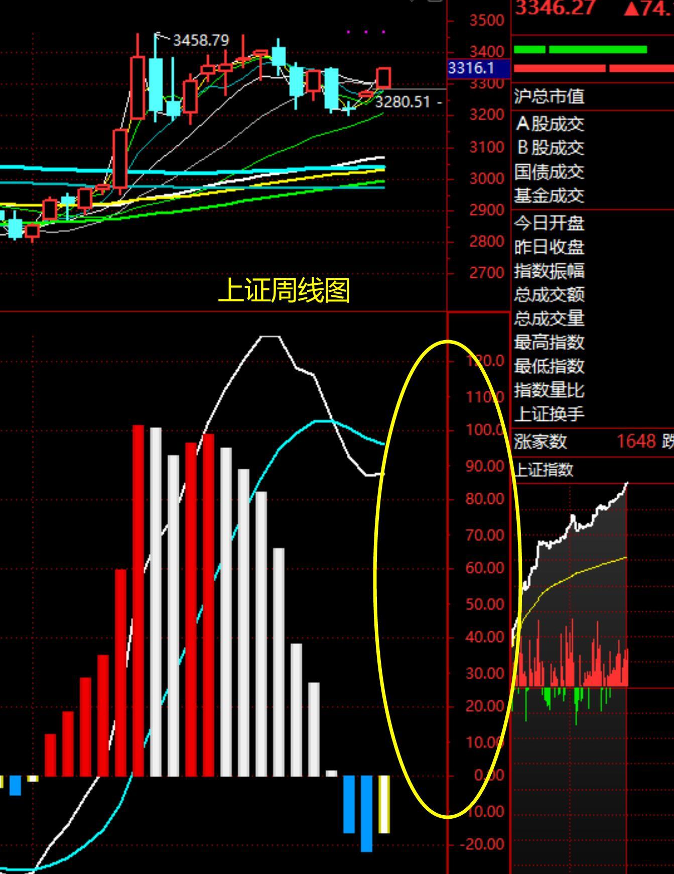 周一股市午评:A股放量大涨,下午难以下跌,明天还会上涨?