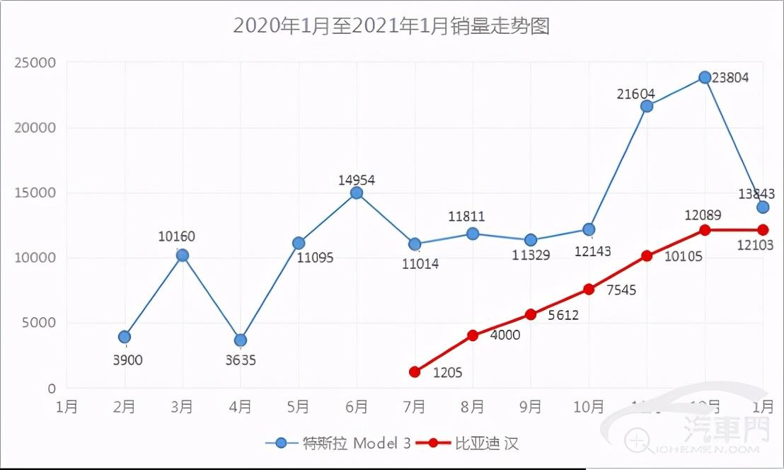 """比亚迪韩强势崛起""""价格屠夫""""特斯拉Model 3遇敌"""