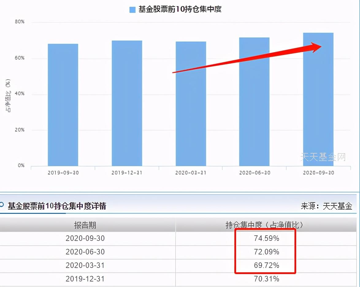 半导体芯片中国第一龙头股票基金,诺安成长和银河创新三季度持仓