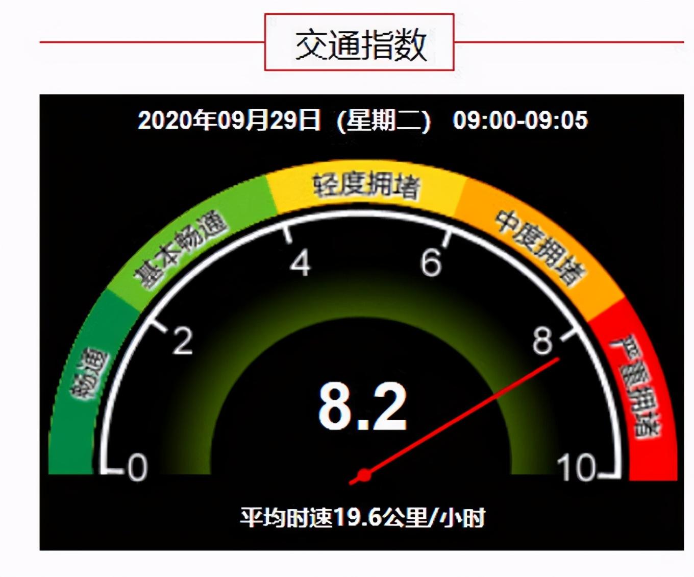北京今晨有降雨,目前全路网交通指数为8.2,严重拥堵