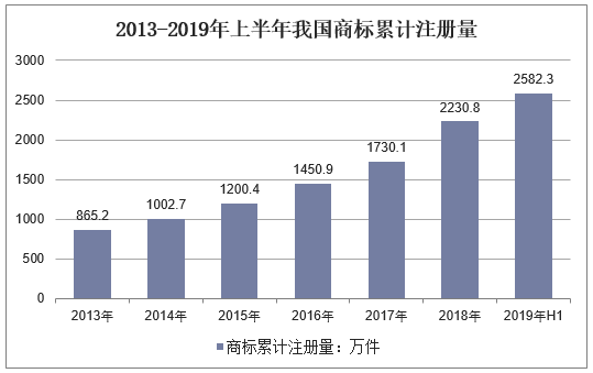 2019年中国商标注册制度及注册量现状,网上商标申请比例逐年增长