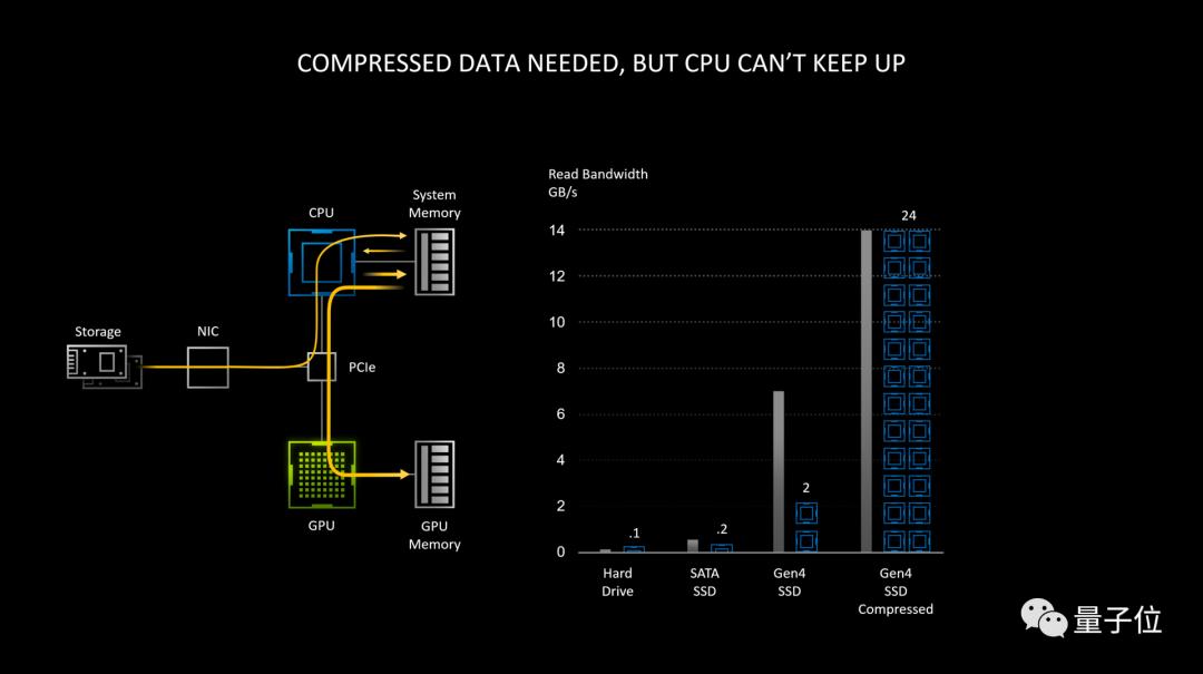 "RTX 30系列GPU支持直连SSD,它会是AI""大杀器""吗"