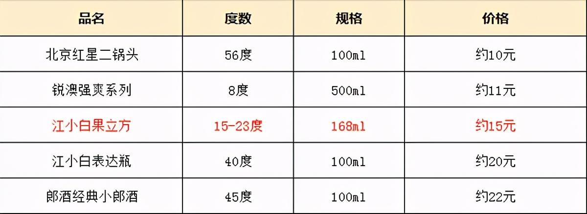试喝报告丨江小白果立方口感测评:白葡萄味好喝,蜜桃味排名垫底