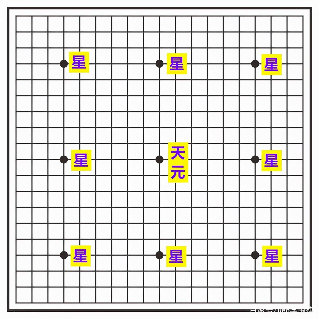 围棋棋盘共有几个交叉点(围棋一共有几个点位)