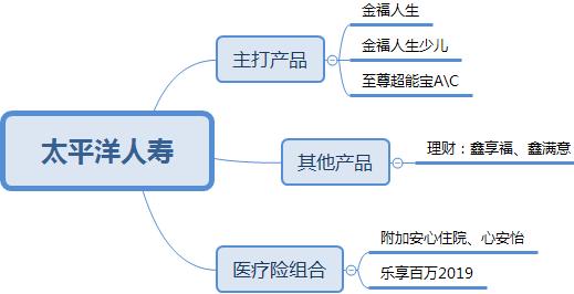 中国十大保险公司,这次我研究了个透 第5张