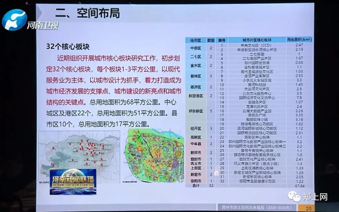 续篇 | 郑州西部新城荥阳核心板块解读,依然立足于荥阳上街一体化