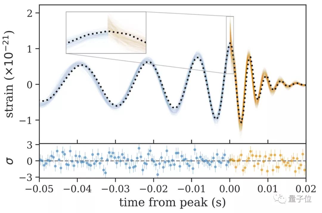 首次在观测中证实霍金黑洞面积定理!他们从引力波中算出黑洞面积