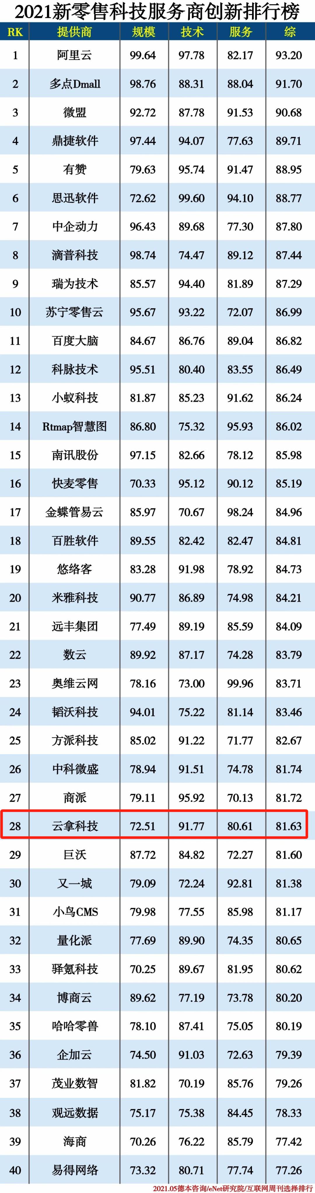 喜讯 | 云拿入选2021新零售科技服务商创新排行榜