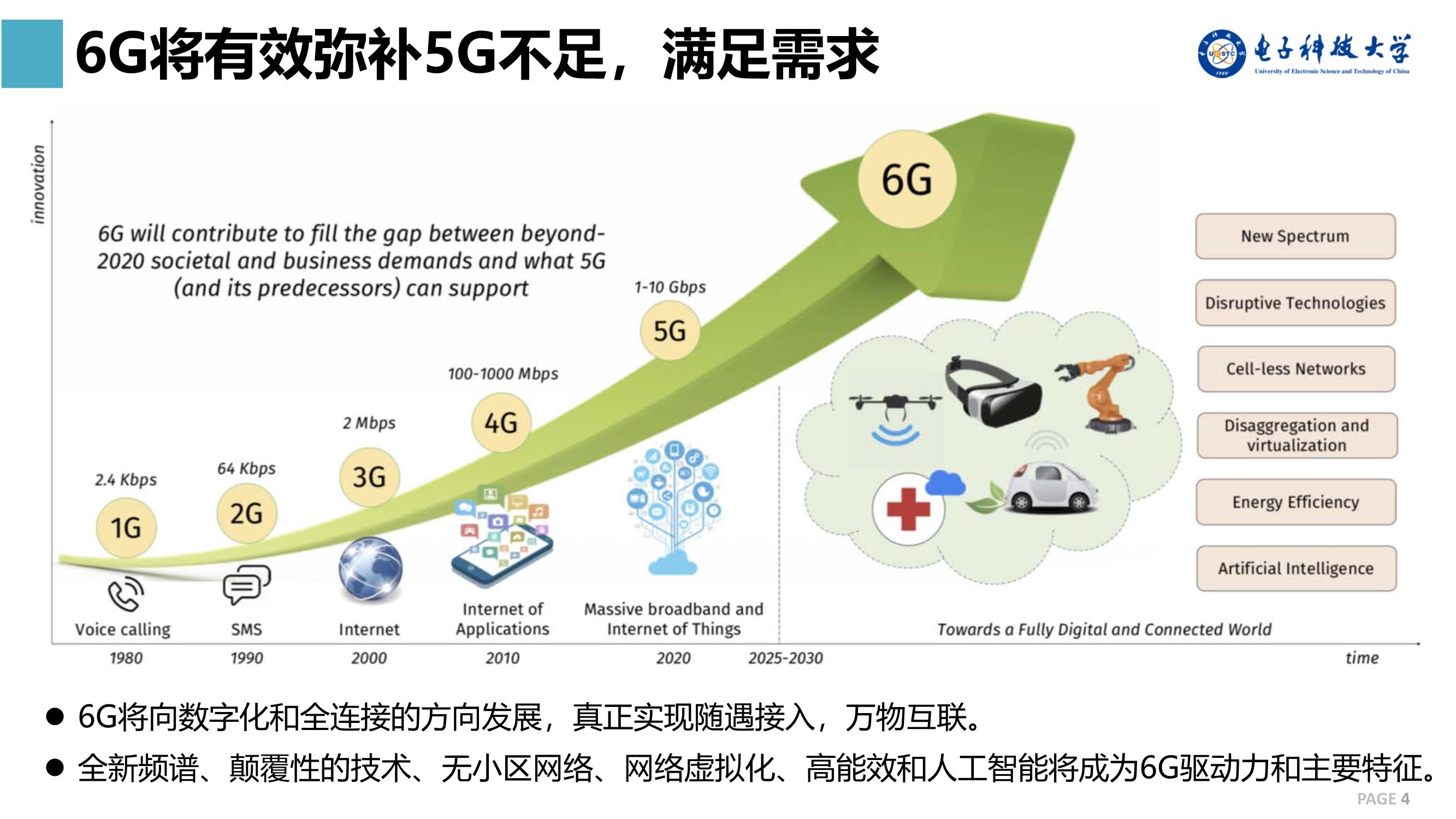 5G不足,6G来补:6G网络中的卫星通信