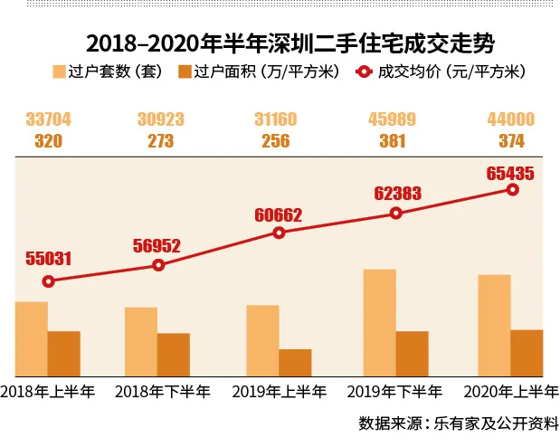 """深圳""""土地扩权"""",未来房价还会涨吗?"""