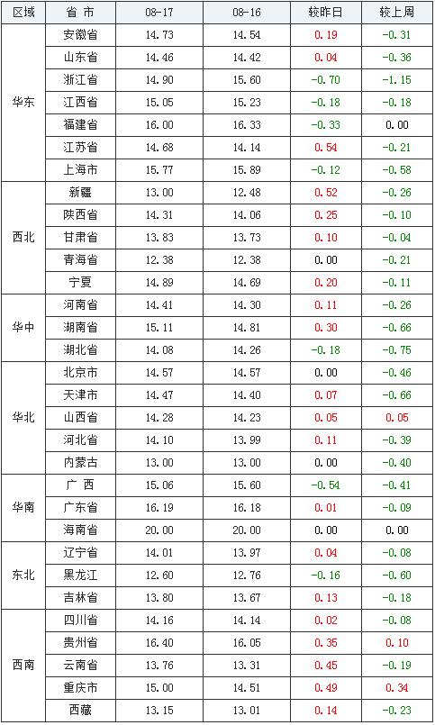 08月17日豬價:漲勢繼續!下半年豬肉進口量或將下降50%?