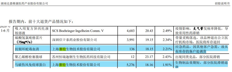 赛伦生物IPO:上生所技术出资估值过低生讼,突击大额分红