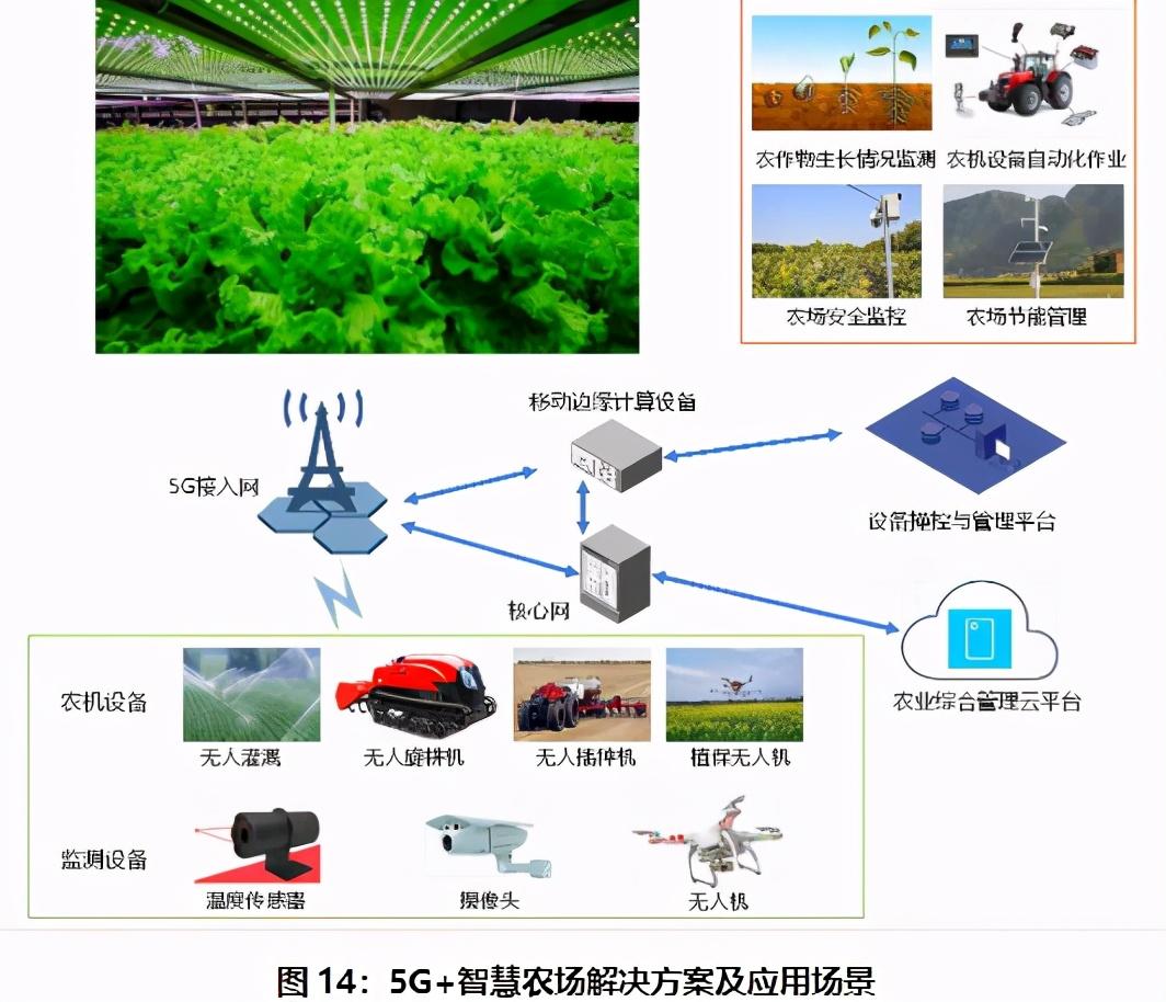 如果不是HM事件,我都不知道中国5G农业已经这么厉害了