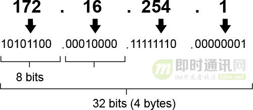 ipv4和ipv6网速有差别吗(一文读懂什么是IPv6)