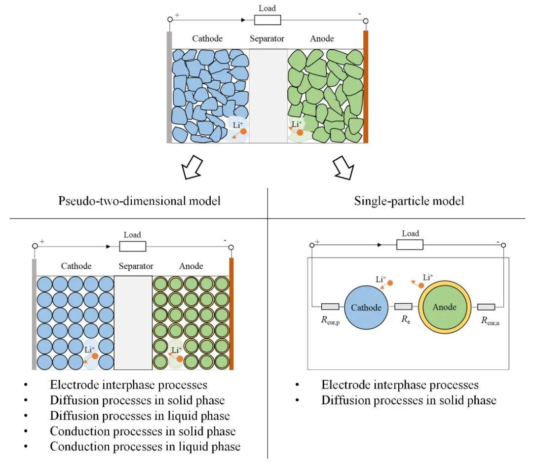 「干貨」電池阻抗在電池管理系統中扮演的角色