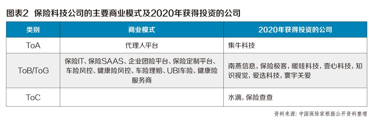 2020保险科技公司多维度创新十佳投资案例之水滴:2.3亿美元D轮融资创年度中国保科融资记录 第2张