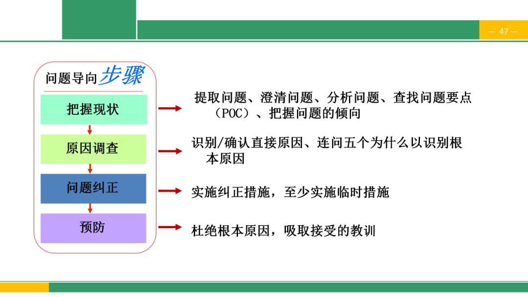 「标杆学习」精益管理方法与工具