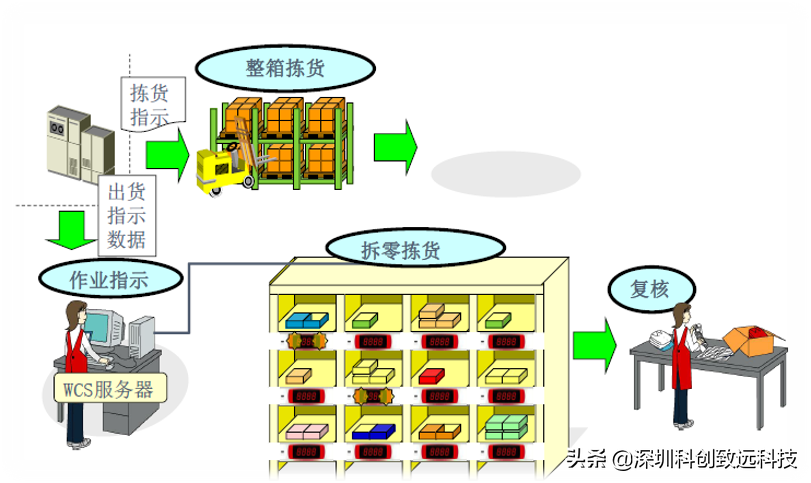 科创致远仓库灯光分拣系统智能分拣系统提高企业仓库效率和准确率