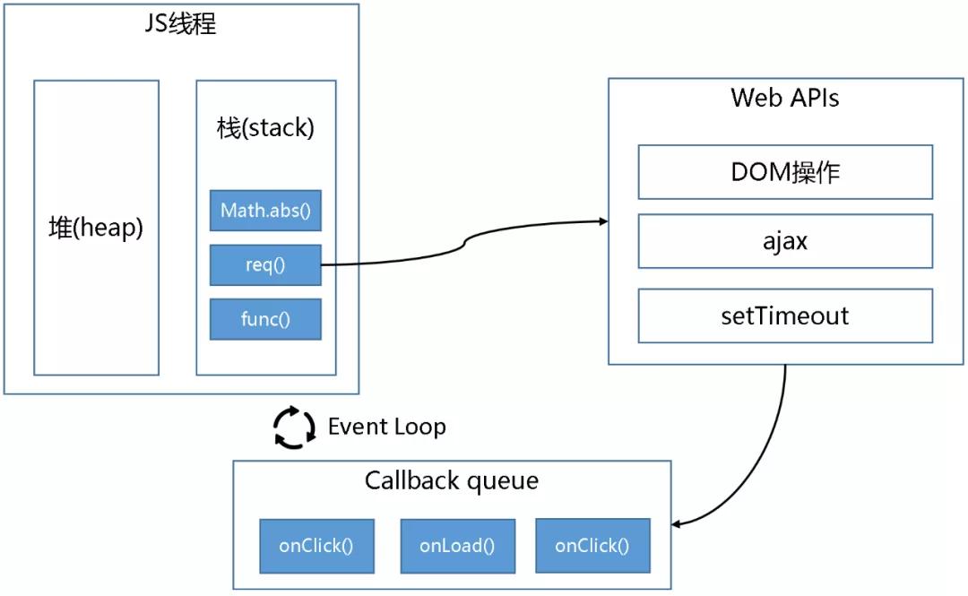 HarmonyOS JS应用开发需要关注哪些线程?官方解析来啦