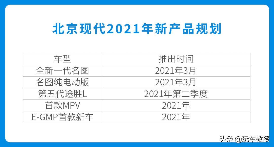 連推5款新車!還有13.58萬起中型車,北京現代要搞大事情