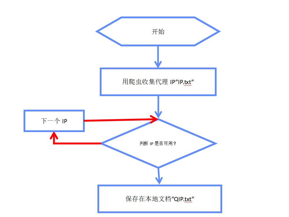 代理ipPython编程:搭建稳定的代理IP池,就不怕被