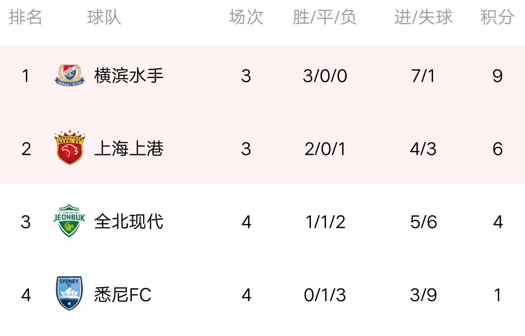 亚冠最新积分榜:上港被横滨绝杀,排名第二,奥斯卡罚丢点球!