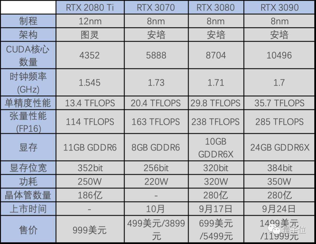 英伟达发布RTX30系显卡,性能超2080Ti,3899元起