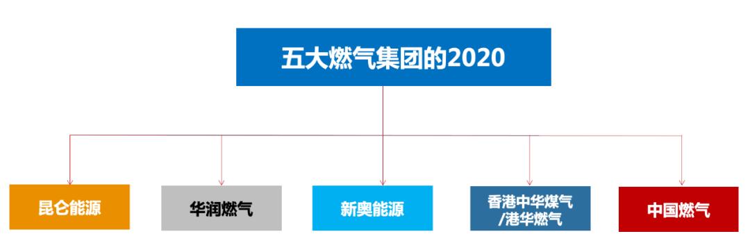 五大燃气集团的2020